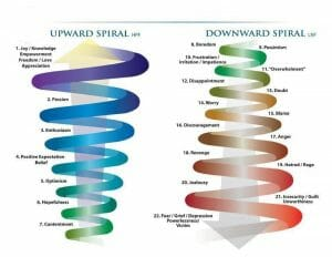 positivity spiral